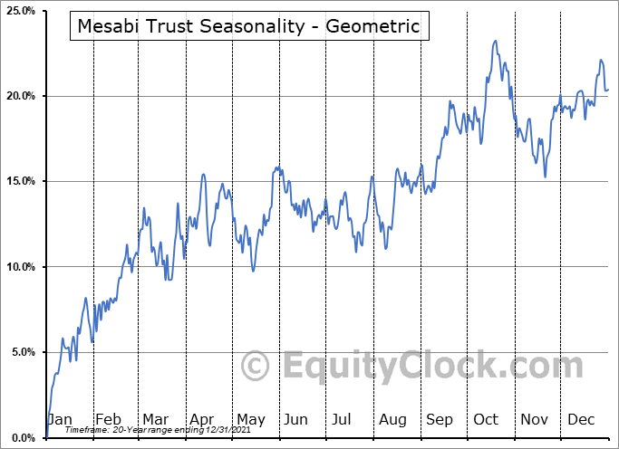 Mesabi Trust (NYSE:MSB) Seasonality