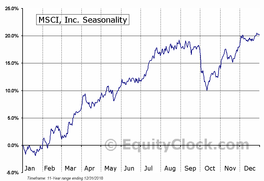 MSCI, Inc. (NYSE:MSCI) Seasonal Chart