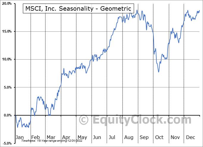 MSCI, Inc. (NYSE:MSCI) Seasonality