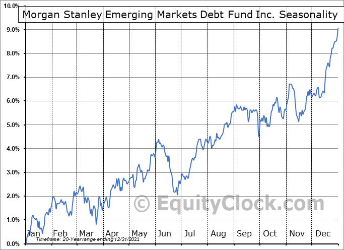 Morgan Stanley Emerging Markets Debt Fund Inc. (NYSE:MSD) Seasonal Chart