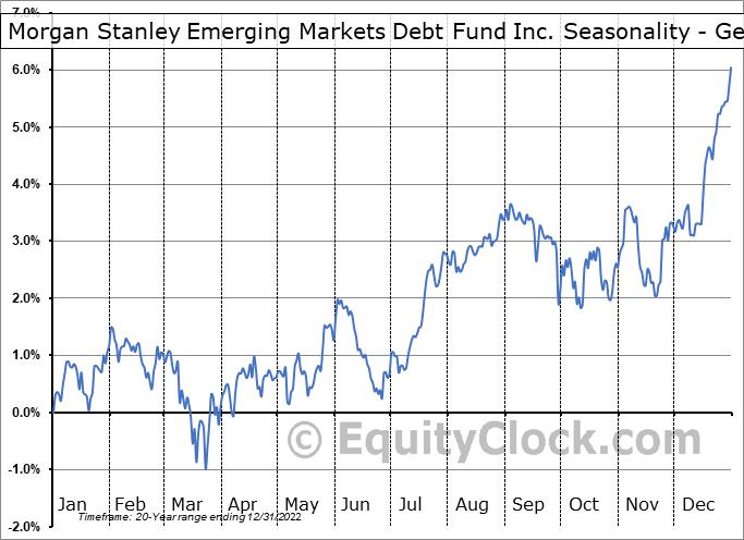 Morgan Stanley Emerging Markets Debt Fund Inc. (NYSE:MSD) Seasonality