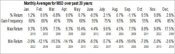 Monthly Seasonal Morgan Stanley Emerging Markets Debt Fund Inc. (NYSE:MSD)