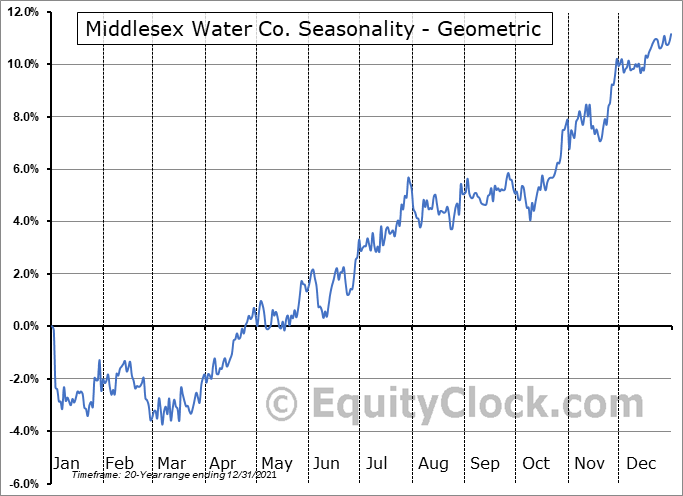 Middlesex Water Co. (NASD:MSEX) Seasonality