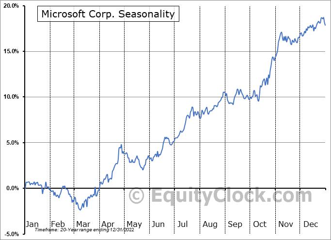 Microsoft Corp. (NASD:MSFT) Seasonal Chart