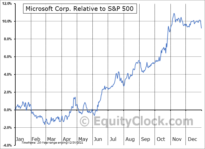 MSFT Relative to the S&P 500