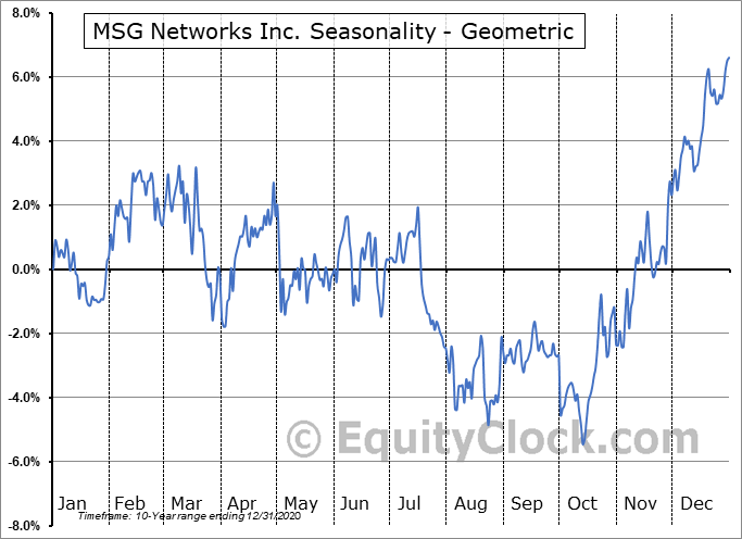 MSG Networks Inc. (NYSE:MSGN) Seasonality