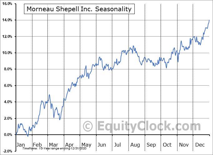 Morneau Shepell Inc. (TSE:MSI.TO) Seasonal Chart