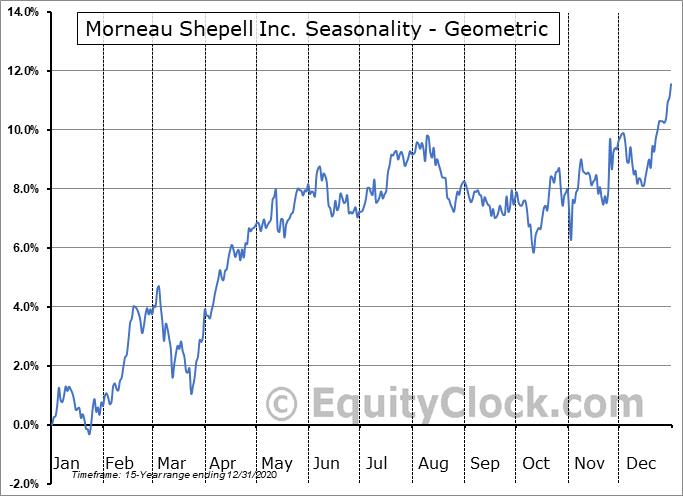 Morneau Shepell Inc. (TSE:MSI.TO) Seasonality