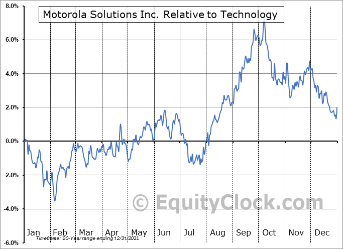MSI Relative to the Sector