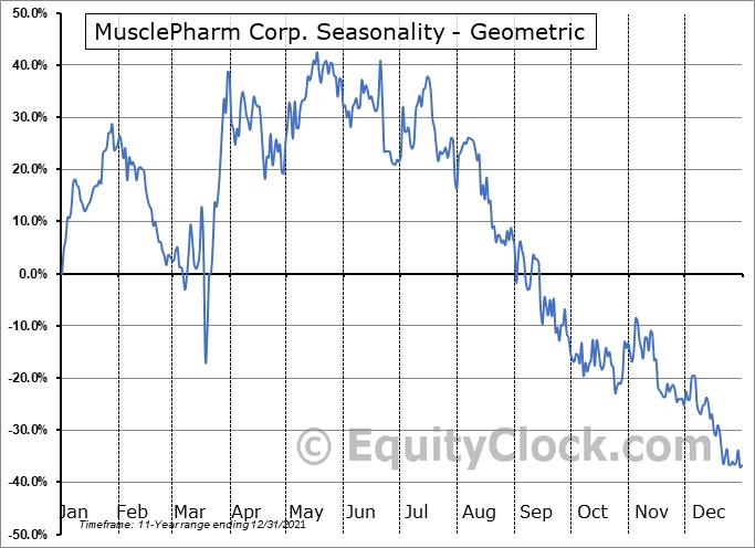 MusclePharm Corp. (OTCMKT:MSLP) Seasonality