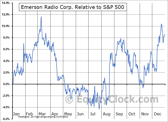 MSN Relative to the S&P 500