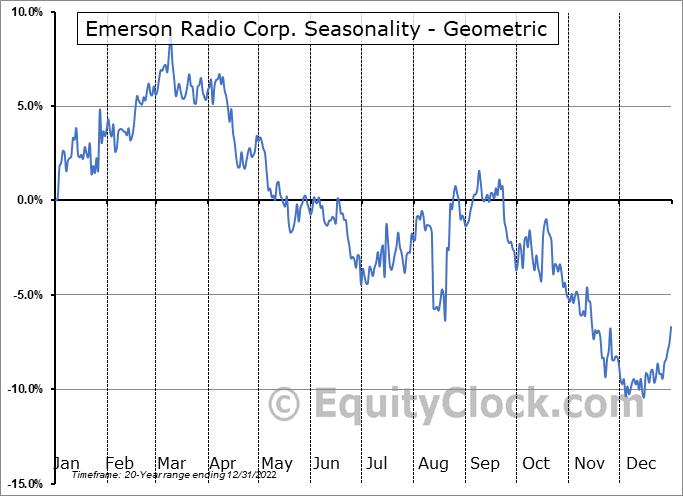Emerson Radio Corp. (AMEX:MSN) Seasonality