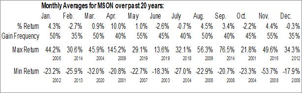 Monthly Seasonal MISONIX, Inc. (NASD:MSON)