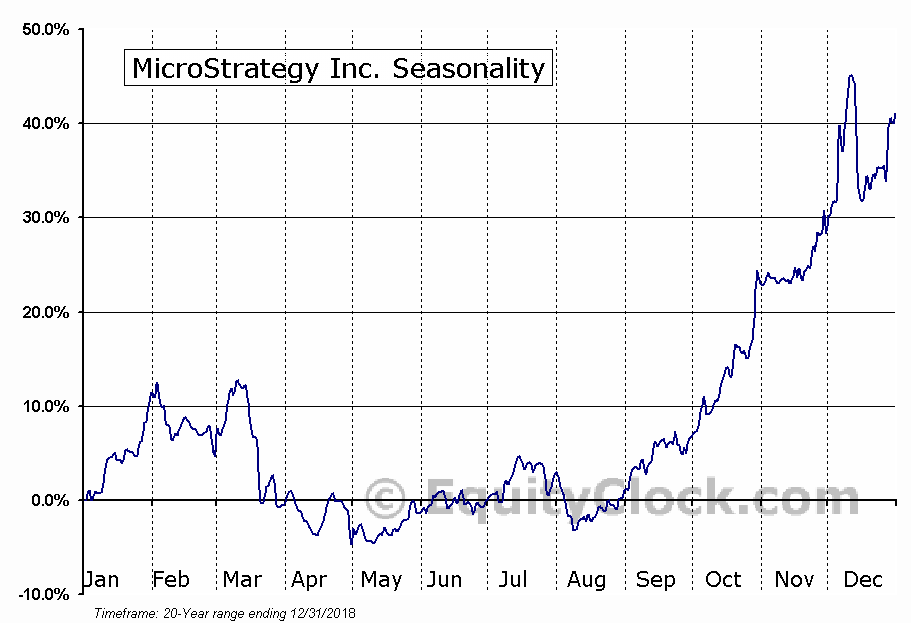 MicroStrategy Inc. (NASD:MSTR) Seasonal Chart