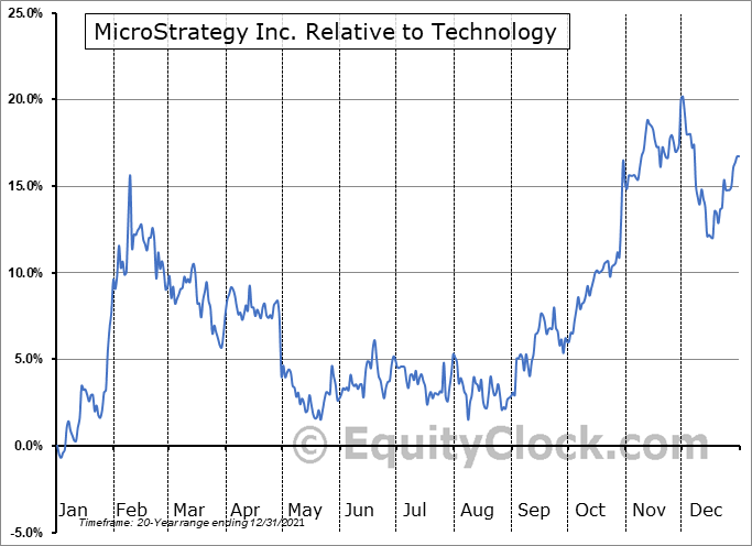 MSTR Relative to the Sector