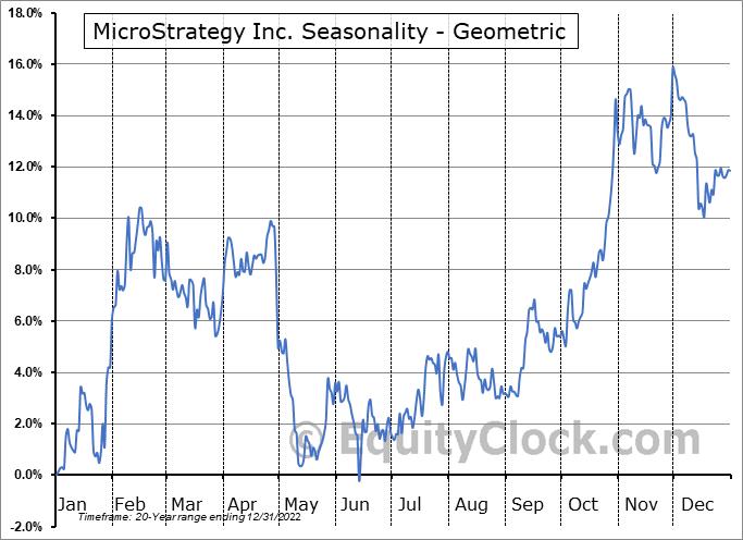 MicroStrategy Inc. (NASD:MSTR) Seasonality
