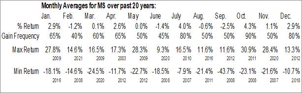 Monthly Seasonal Morgan Stanley (NYSE:MS)