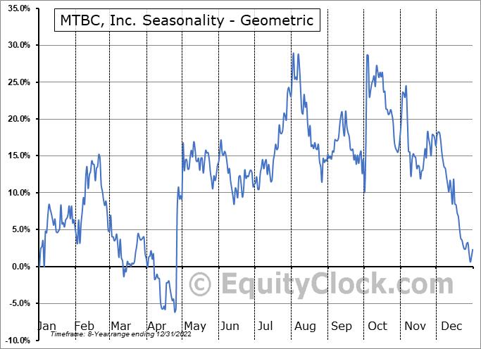 MTBC, Inc. (NASD:MTBC) Seasonality