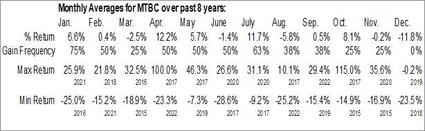 Monthly Seasonal MTBC, Inc. (NASD:MTBC)