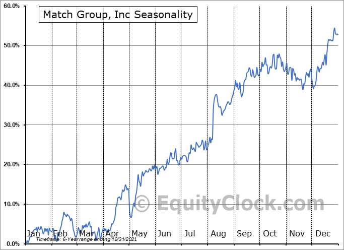 Match Group, Inc. Seasonal Chart