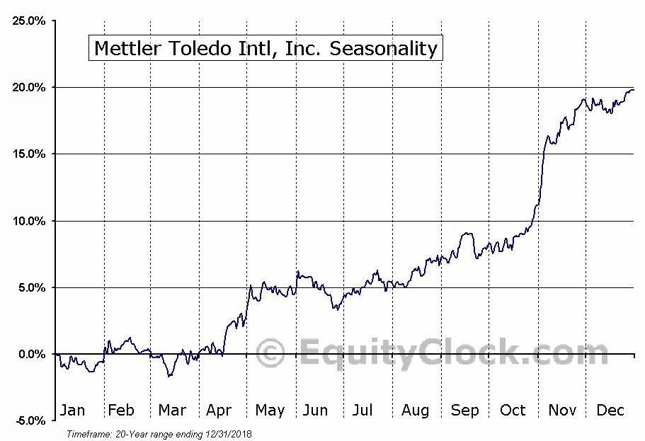 Mettler Toledo Intl, Inc. (NYSE:MTD) Seasonal Chart