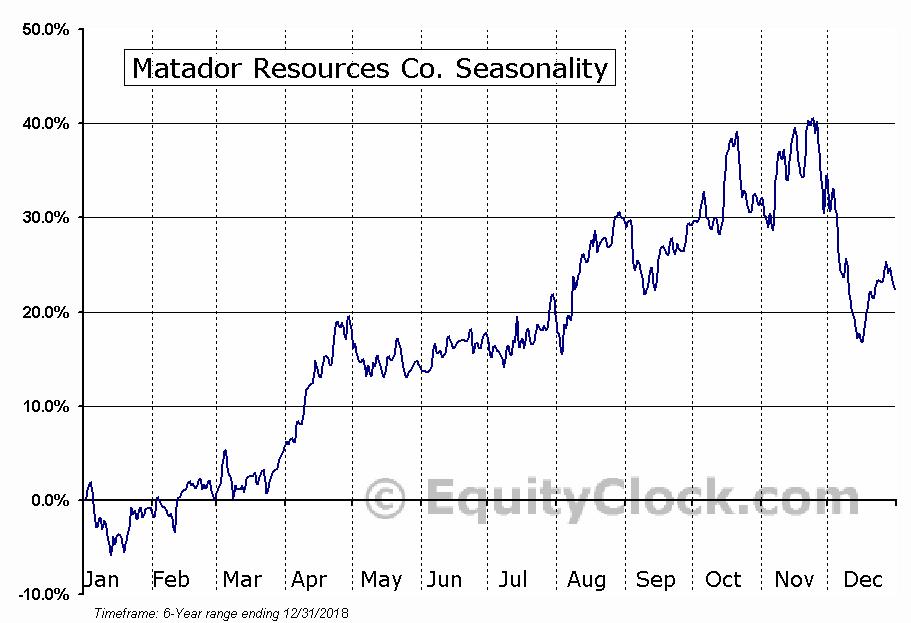 Matador Resources Co. (NYSE:MTDR) Seasonal Chart