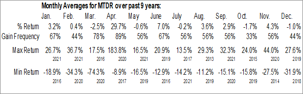 Monthly Seasonal Matador Resources Co. (NYSE:MTDR)