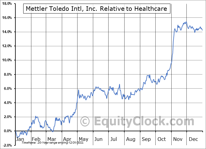 MTD Relative to the Sector