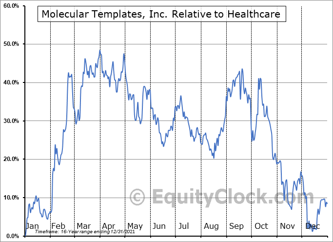 MTEM Relative to the Sector