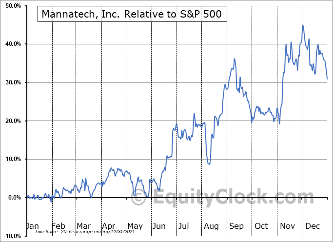 MTEX Relative to the S&P 500