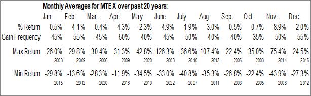 Monthly Seasonal Mannatech, Inc. (NASD:MTEX)