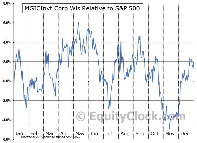 MTG Relative to the S&P 500