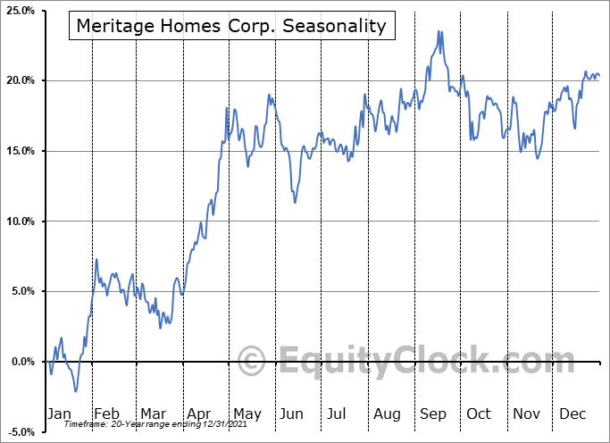 Meritage Homes Corp. (NYSE:MTH) Seasonality