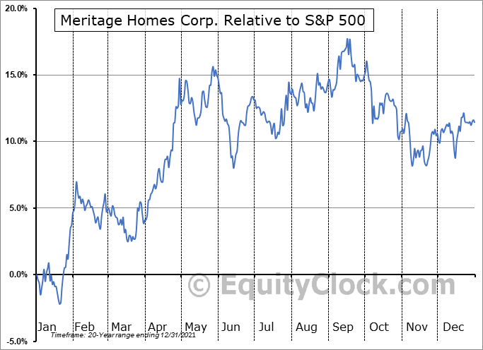 MTH Relative to the S&P 500