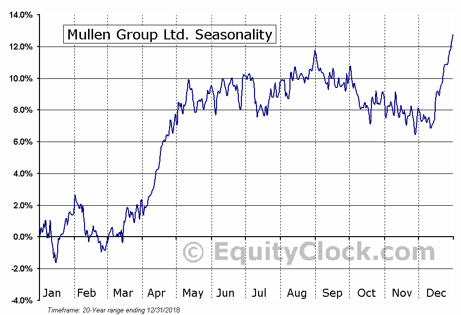 Mullen Group Ltd. (TSE:MTL.TO) Seasonal Chart