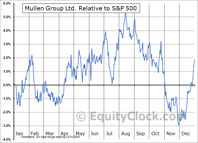MTL.TO Relative to the S&P 500