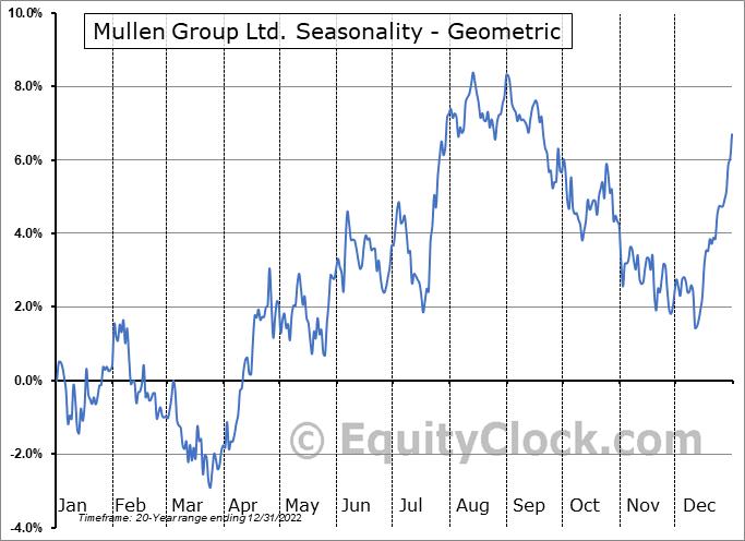 Mullen Group Ltd. (TSE:MTL.TO) Seasonality