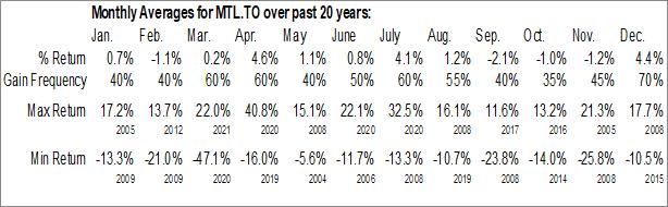 Monthly Seasonal Mullen Group Ltd. (TSE:MTL.TO)