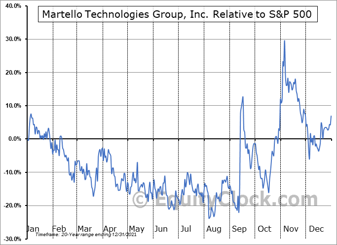 MTLO.V Relative to the S&P 500