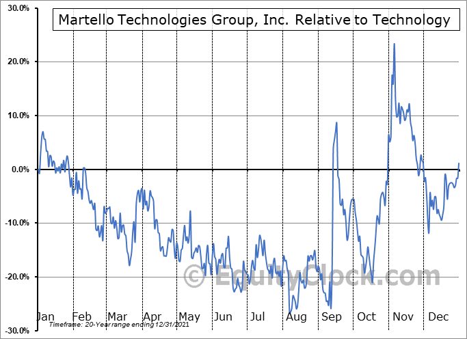 MTLO.V Relative to the Sector