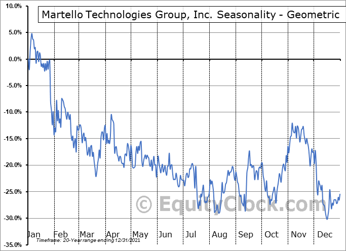 Martello Technologies Group, Inc. (TSXV:MTLO.V) Seasonality