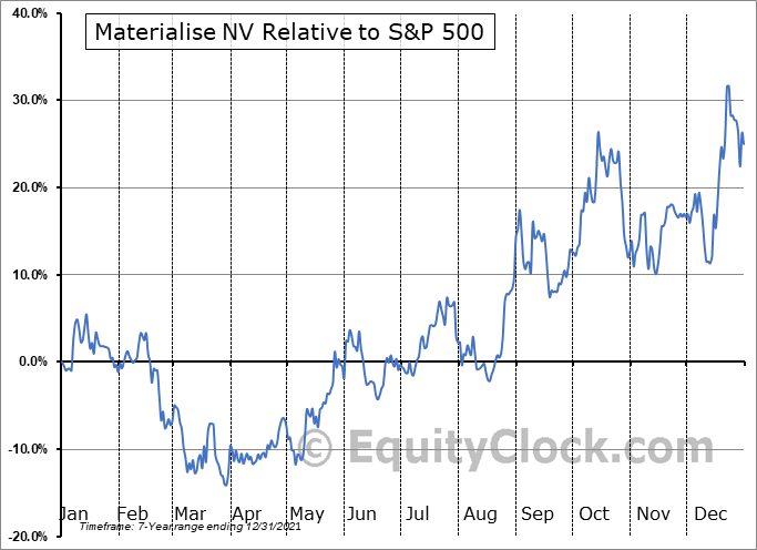 MTLS Relative to the S&P 500