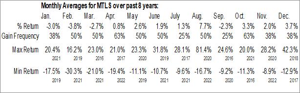 Monthly Seasonal Materialise NV (NASD:MTLS)