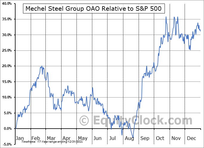 MTL Relative to the S&P 500