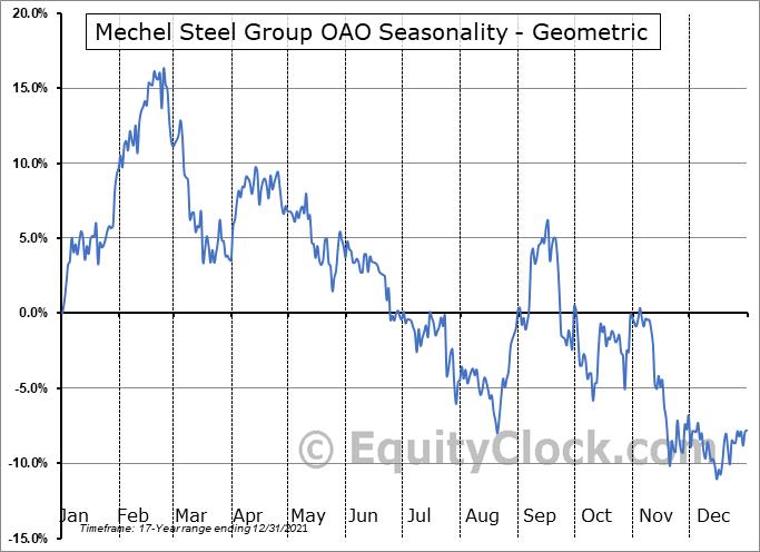 Mechel Steel Group OAO (NYSE:MTL) Seasonality