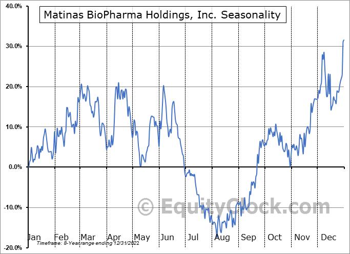 Matinas Biopharma Holdings, Inc. Seasonal Chart