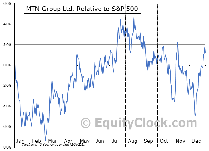 MTNOY Relative to the S&P 500