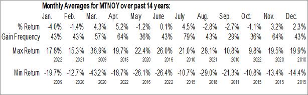 Monthly Seasonal MTN Group Ltd. (OTCMKT:MTNOY)