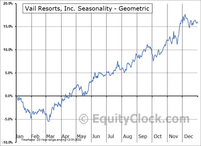 Vail Resorts, Inc. (NYSE:MTN) Seasonality