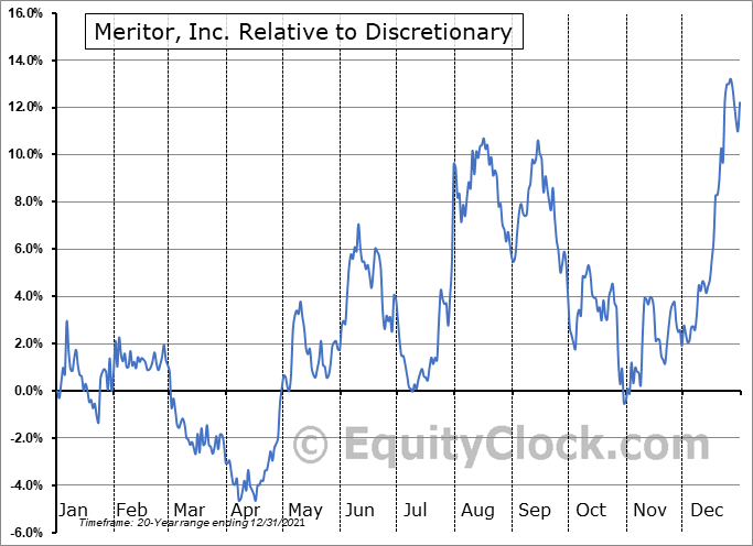 MTOR Relative to the Sector